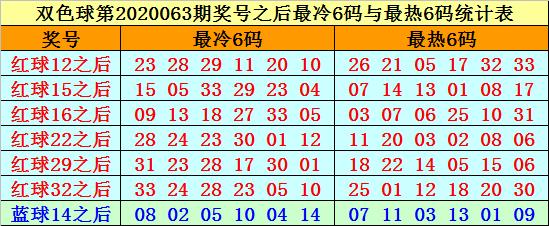 [公益彩票]赵海迪双色球第20064期:红三胆13 26 28