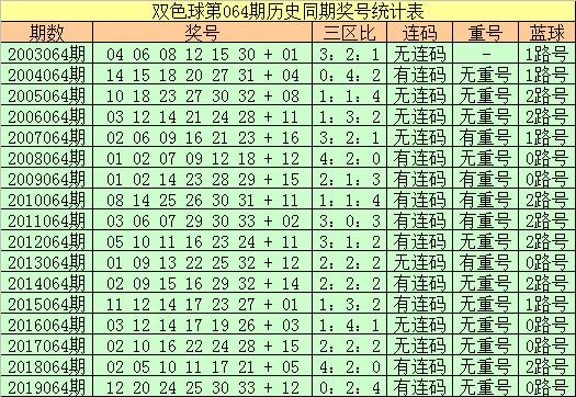 [公益彩票]王朝天双色球第20064期:红二区走温