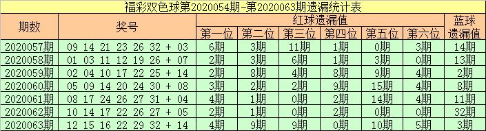 [公益彩票]张强双色球第20064期:关注温码蓝球
