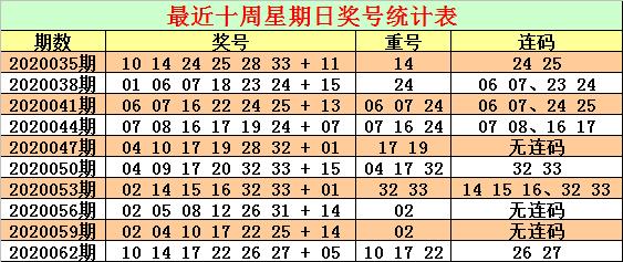 [公益彩票]CP哥双色球第20065期:连码关注01 02