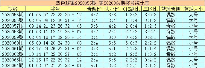 [公益彩票]陈华双色球第20065期:大小比关注4-2