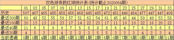 [公益彩票]和尚双色球第20065期:奇偶比关注3-3