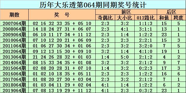 [公益彩票]老李大乐透第20064期:后区关注和值17