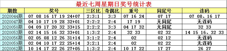 [公益彩票]白姐双色球第20065期:奇偶比关注1-5