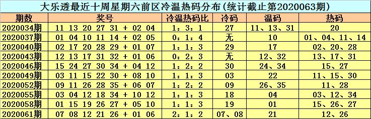 [公益彩票]李晓天大乐透第20064期:温码看好20
