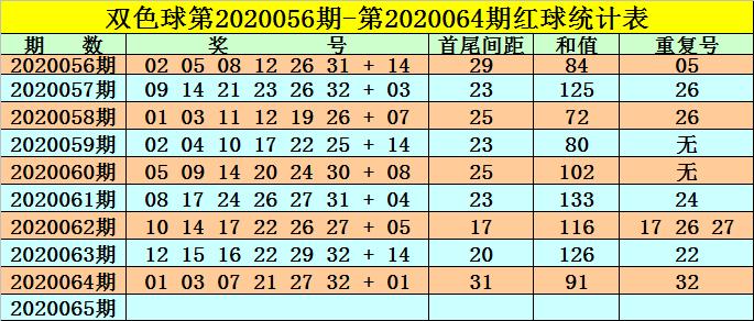 [公益彩票]高月双色球第20065期:重号关注21