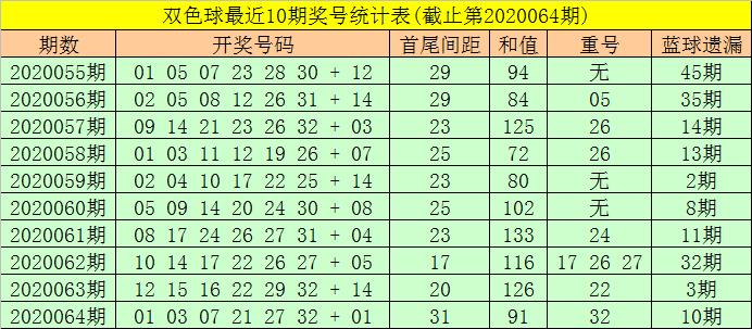 [公益彩票]东风破双色球第20065期:红球首尾隔18