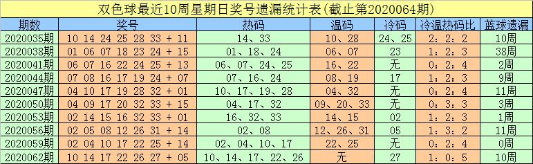 [公益彩票]豹子头双色球第20065期:胆码关注04 12