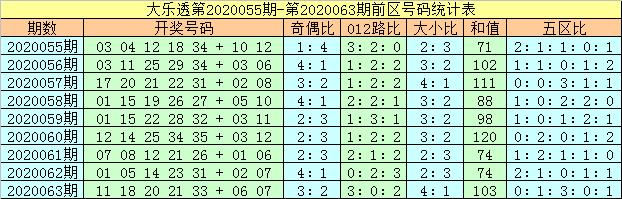 [公益彩票]马追日大乐透第20064期:大小比1-4