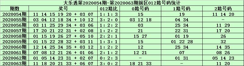 [公益彩票]天星大乐透第20064期:前区胆码02 35