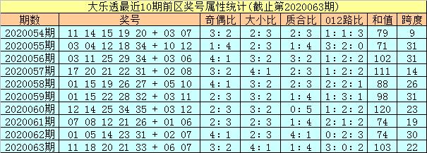 [公益彩票]孔阳大乐透第20064期:龙头关注09