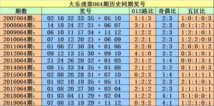 [公益彩票]小霸王大乐透第20064期:龙头看好02