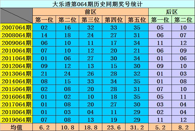 [公益彩票]李阳大乐透第20064期:龙头推荐03