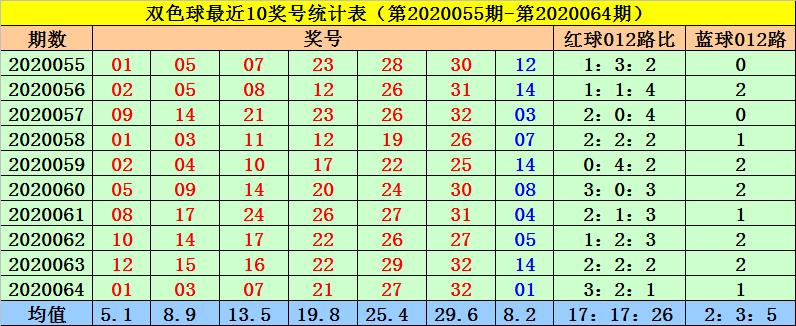 [公益彩票]菲姐双色球第20065期:红球三胆02 21 25