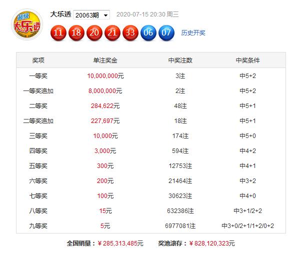 [公益彩票]庐阳清大乐透第20064期:和值看60-70