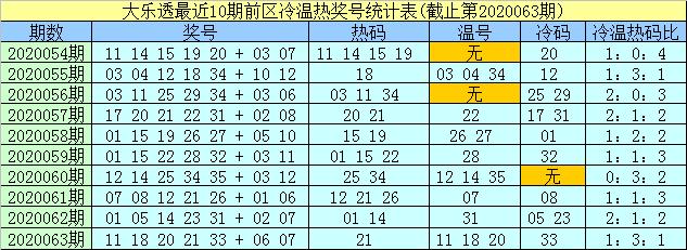 [公益彩票]孟浩然大乐透第20064期:热码看21 35