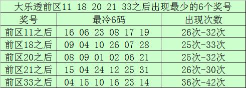 [公益彩票]南宫胜大乐透第20064期:凤尾关注31