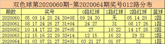 [公益彩票]彩客双色球第20065期:蓝球关注08