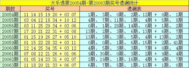 [公益彩票]雀妃大乐透第20064期:关注号码27转热