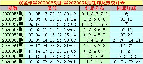 [公益彩票]大玩家双色球第20065期:红球双胆13 33