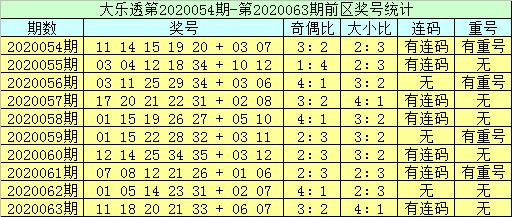 [公益彩票]李员外大乐透第20064期:连码看30 31