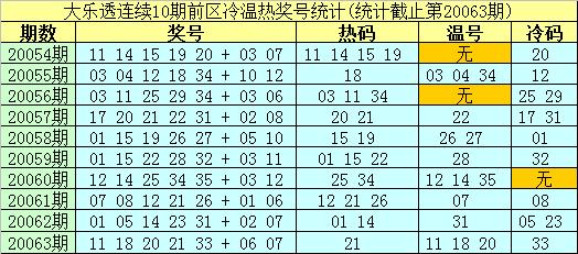 [公益彩票]南华天大乐透第20064期:热码看07 31