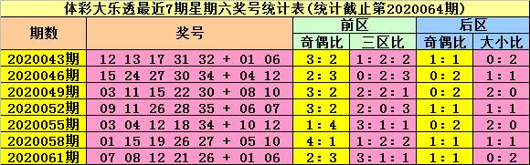 [公益彩票]陆白秋大乐透第20064期:奇偶比3-2