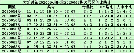 [公益彩票]老铁大乐透第20064期:前区胆码10 21