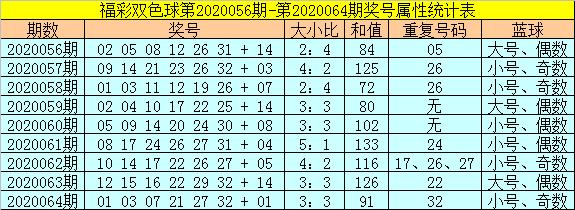 [公益彩票]范秋雨双色球第20065期:和值看120-129