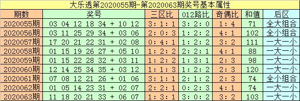 [公益彩票]闲人大乐透第20064期:胆码关注17 20
