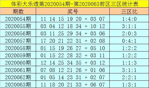 [公益彩票]强哥大乐透第20064期:后区关注尾2号