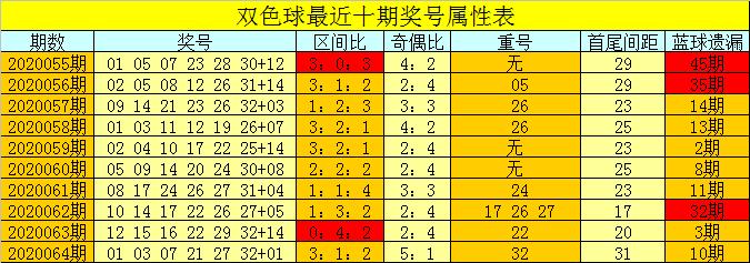 [公益彩票]芦阳清双色球第20065期:偶数红球大热
