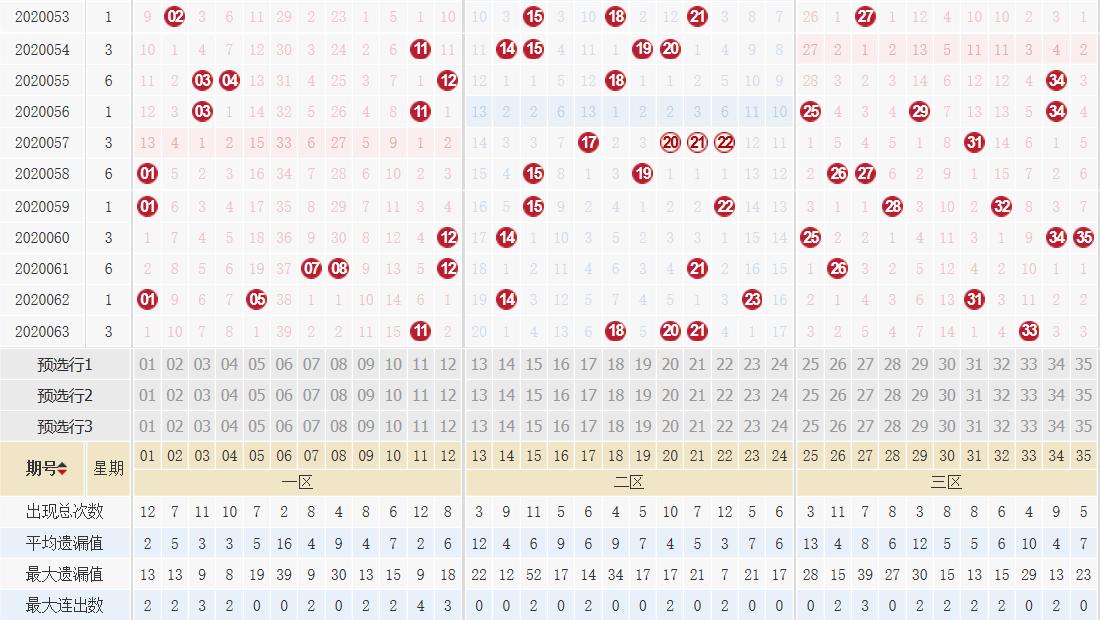 [公益彩票]向问天大乐透第20064期:后区大小比1-1