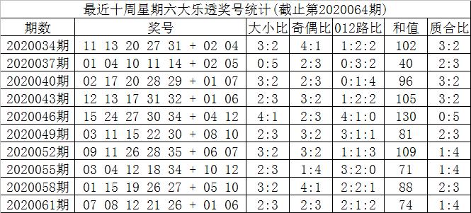 [公益彩票]叶志荣大乐透第20064期:前一区参考03 06