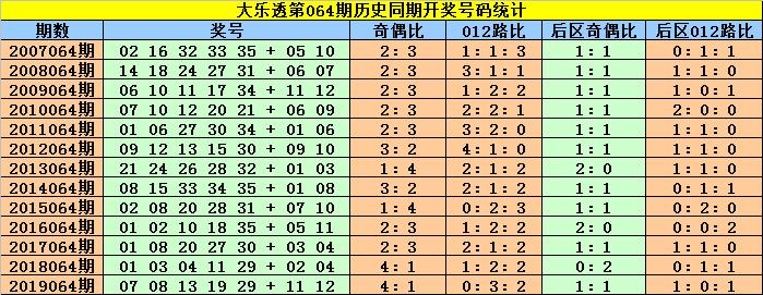 [公益彩票]赵灵芝大乐透第20064期:后区首位参考03
