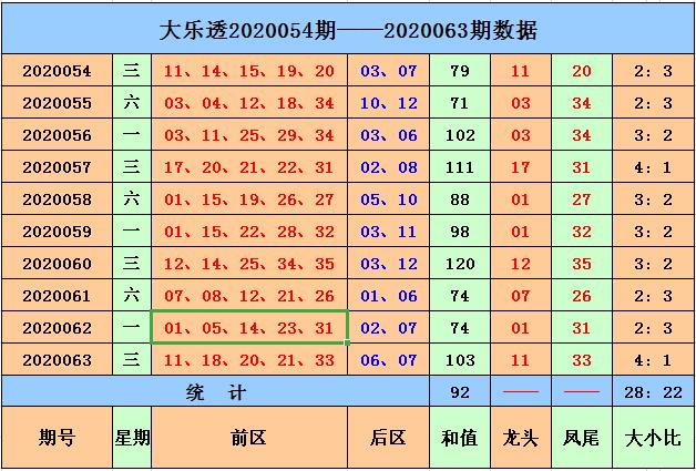 [公益彩票]马当先大乐透第20064期:前区大小比3-2