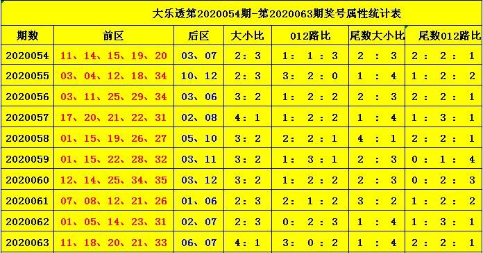 [公益彩票]杨天大乐透第20064期:前区大号热出