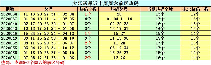 [公益彩票]钟天大乐透第20064期:温号关注13 17