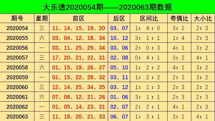 [公益彩票]阿燕大乐透第20064期:前二区参考16 19