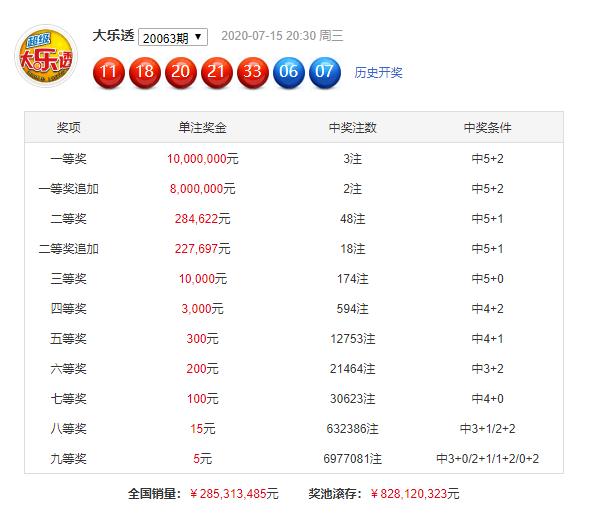 [公益彩票]赵雨大乐透第20064期:前区和值预在80左右