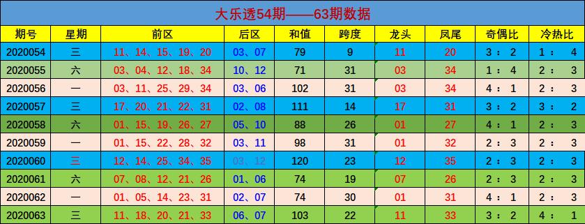 [公益彩票]郑十亿大乐透第20064期:冷热比推荐3-2