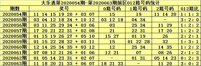 [公益彩票]张大师大乐透第20064期:前区1路号胆码22