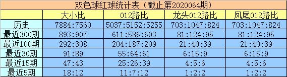 [公益彩票]明皇双色球第20065期:大号红球转热