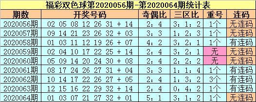 [公益彩票]苏苏双色球第20065期:奇数红球大热