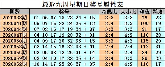 [公益彩票]金成双色球第20065期:红球双胆01 24