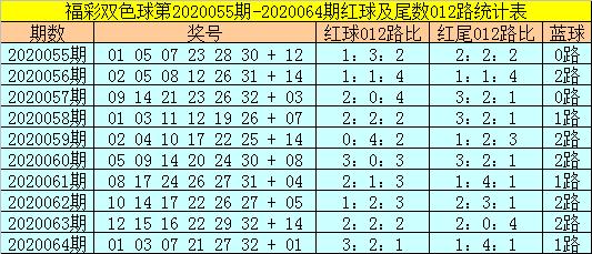[公益彩票]易阳指双色球第20065期:防2路红尾号转冷