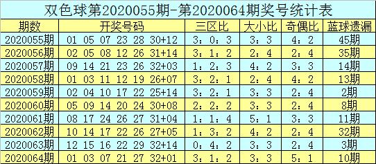 [公益彩票]吕洞阳双色球第20065期:看好热码蓝球