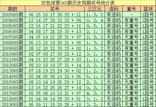 [公益彩票]王朝天双色球第20065期:红球连码14 15