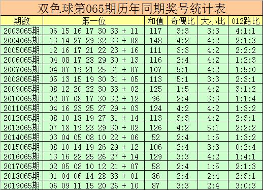 [公益彩票]杨万里双色球第20065期:偶数红球热出