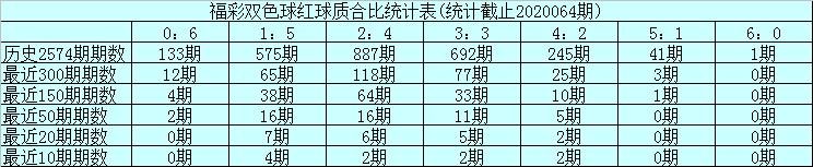 [公益彩票]玉苍双色球第20065期:精选质数红球13